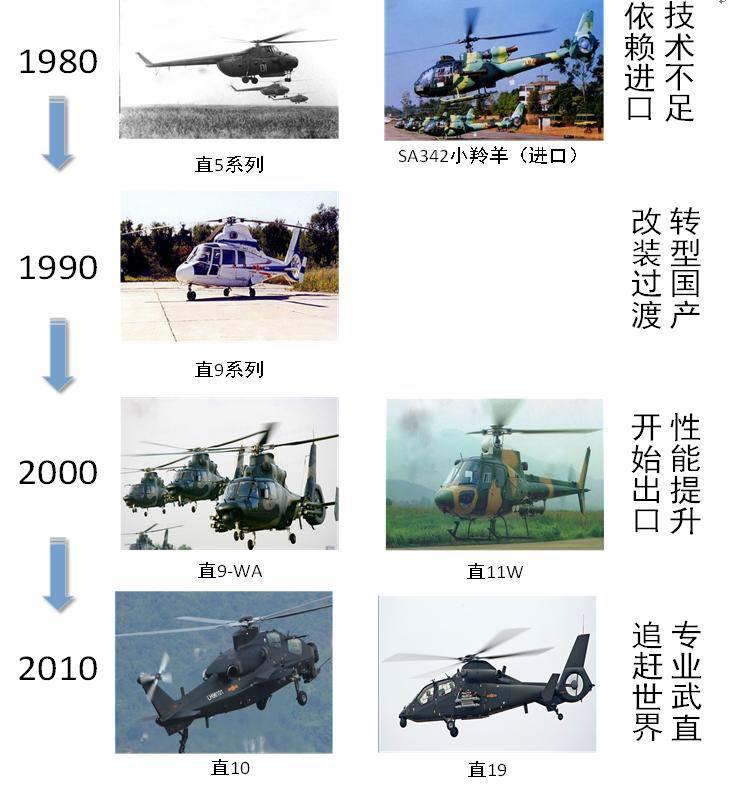 我国军用直升机市场