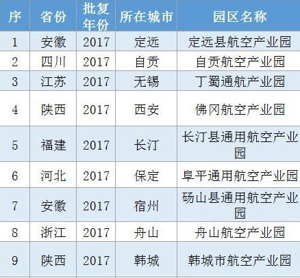 国内建成、批复74个航空产业园 8个在陕西