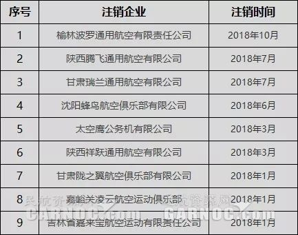 2018年已有9家企业注销通用航空经营许可证