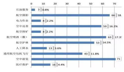我国通航产业发展数据分析